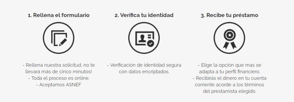 Pasos para solicitar créditos rápidos en TuCreditoRapido