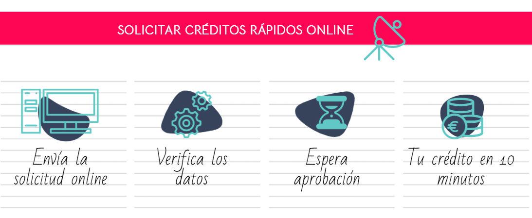 Solicitar créditos rápidos online